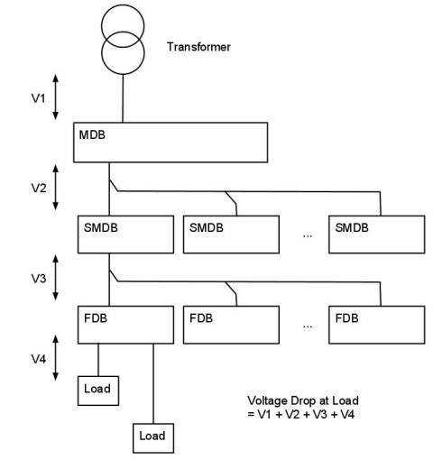 Voltage Drop in Installations - Concepts