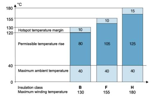 Understanding electric motor insulation temperature for Class b electric motor