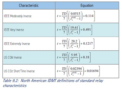 IDMT Curves Tripping Time Formula - Clarifications - myElectrica