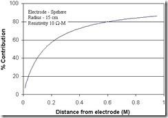 ElectrodeResistance