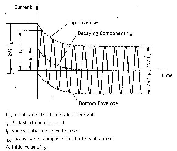 Motor Short Circuit Contribution Impremedia Net