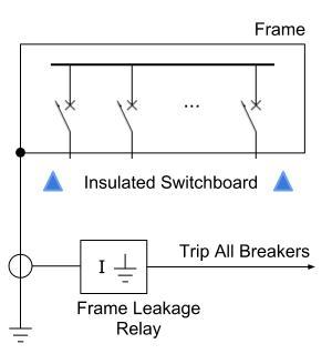 Frame Leakage Protection