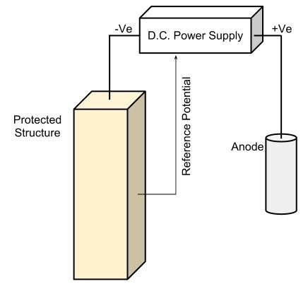 Introduction To Cathodic Protection