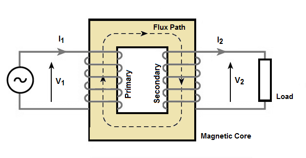 relationship between magnetic flux and number of turns transformer