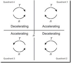 VFDQuadrants