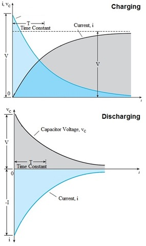 Capacitor theory capacitor charging discharging keyboard keysfo Image collections