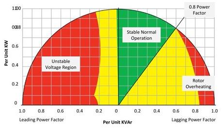Generator Reactive Power Curve