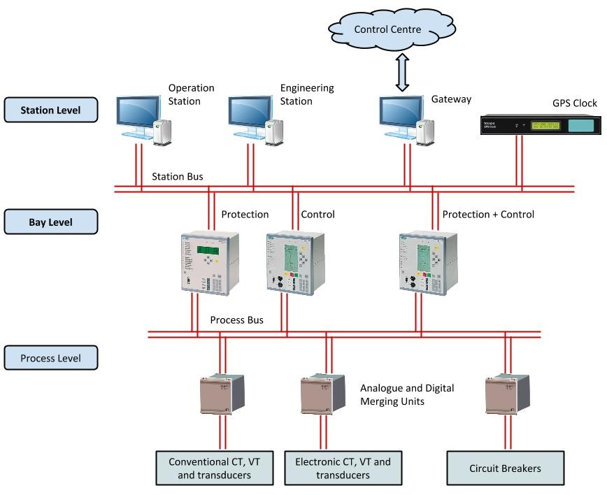 How a Digital Substation Works
