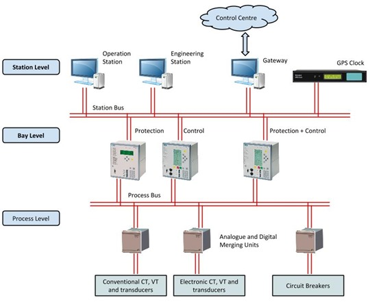 Digital Substation