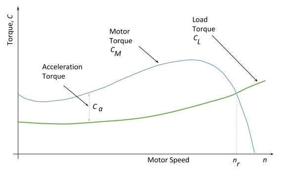 How to calculate motor starting time for Electric motor torque curve