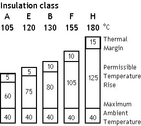 Motor insulation for Window insulation rating