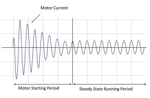 Motor Staring Current