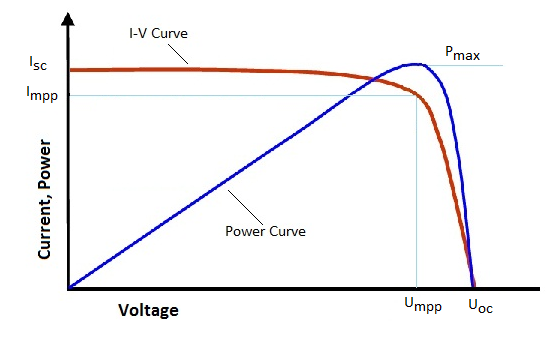 Photovoltaic Pv Electrical Calculations