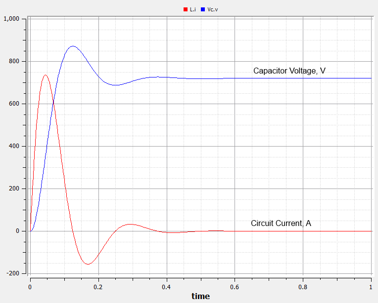 RLC Circuit, Resistor Power Loss - some Modelica experiments