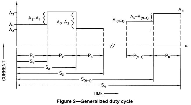 IEEE 485 Std. Recommended Practice for Sizing Lead Acid Batteries for Stationary Applications - Typical Duty Cycle