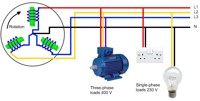 Three Phase System