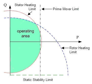 Generator Sizing & Operation Limits