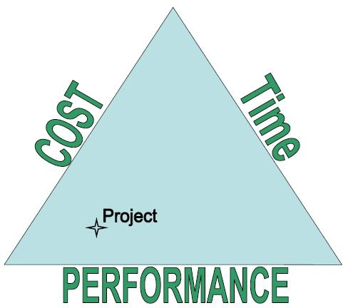 Cost Performance and Time